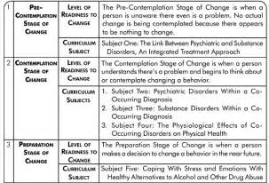 Stages of change worksheet addiction