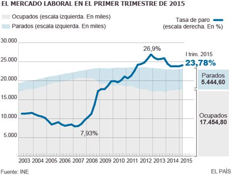 subcidios de desempleo en el ultimo trimestre argentina 2016 epa la tasa de paro sube ligeramente en el primer