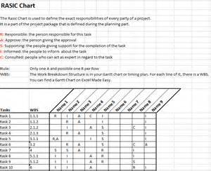 rasic or raci chart in project management by excel made easy
