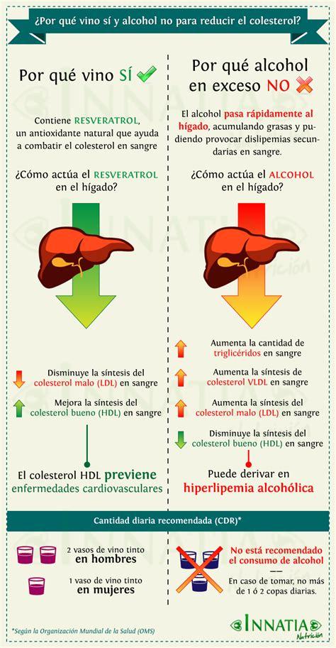 alimentos malos para el colesterol y trigliceridos colesterol alto 191 por qu 233 vino tinto s 237 y otras bebidas