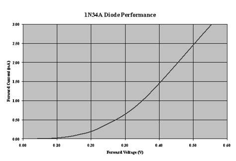 germanium diode curve 1n34a diode performance