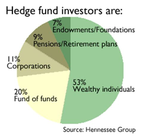 How To Get Into A Hedge Fund Without An Mba by How Do You Sort Through The Abcs Of Hedge Fund Investing