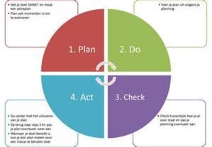 Plan Do Check Act Template by Doorzettingsvermogen Kuylenburg Loopbaanadvies