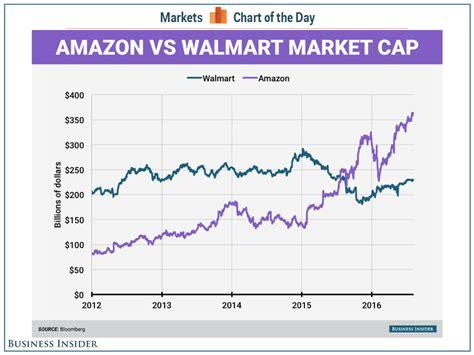 walmart vs amazon market cap business insider