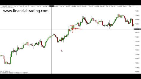 engulfing pattern you tube candlestick engulfing patterns bullish and bearish