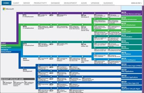 microsoft certification path chart microsoft s certification subway map and the missing