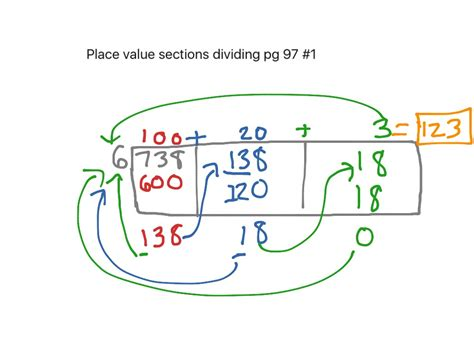 place value sections method showme place value sections method division
