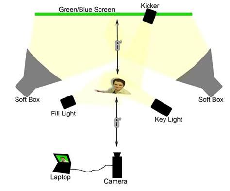 lighting for green screen photography microfilmmaker magazine tips tricks basics of