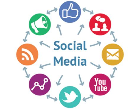 social media marketing agency social media optimization aarusys com best web designing company in bangalore