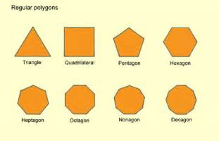 Formula For Interior Angle Of A Polygon Polygons Bimbingan Matematik Uncle Zul