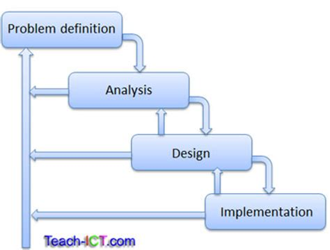 layout definition ict teach ict a level computing system life cycle waterfall