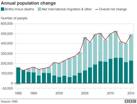 2000 To 2014 Americas Downward Spiral Race To The Bottom Bud | uk population increases by 500 000 official figures show