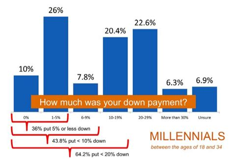 how much should a downpayment on a house be do you to put a downpayment on a house 28 images how much should you put on a