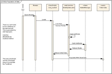 uml web service architecture diagram approach free wiring