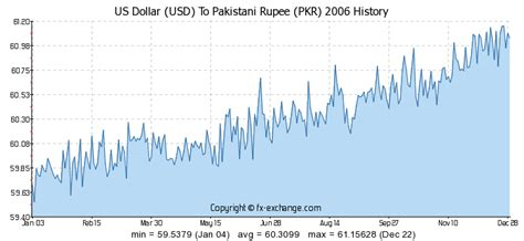 us dollar usd to pakistani rupee pkr currency exchange 300 usd us dollar usd to pakistani rupee pkr currency