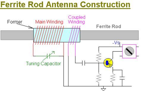 ferrite rod inductor design introduction to magnetic loop antennas i1wqrlinkradio