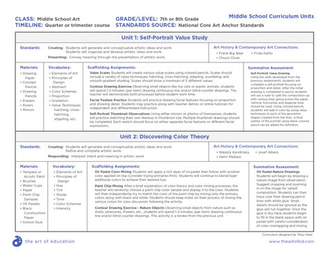 curriculum mapping exles templates comprehensive curriculum exles for every age level