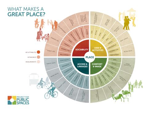 What A Difference A Model Makes by 02 Placemaking Pps Org Diagrams 03232015 08 The City At