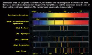 spectral lines of mercury wavelengths
