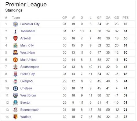 epl table result live today premier legue table my blog post pinterest