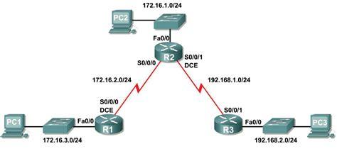 lab 2 8 2 challenge static route configuration pvus data solutions basic static route configuration