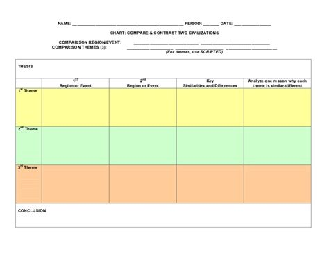 Compare And Contrast Table by Compare And Contrast Chart