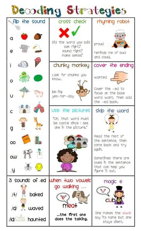 Word Decoding Worksheets by 25 Best Ideas About Decoding Strategies On