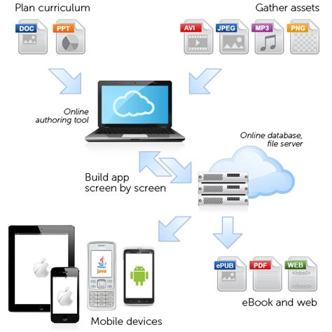 mobile content management system anspear ltd innovative mobile learning software how it