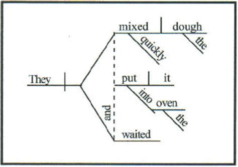 diagram my sentence for me preposition proposition the pressing on