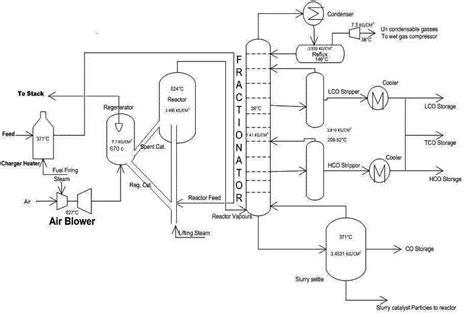 flow sheet diagram engineers guide fluid catalytic cracking unit flow sheet
