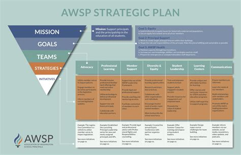 strategic plan template for schools 027 school library strategic plan template four pillars