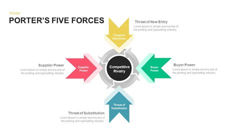 Porter S Five Forces Powerpoint And Keynote Template Porter Five Forces Ppt