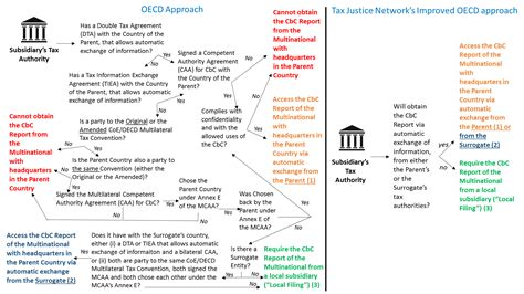 Country By Country Reporting Template Oecd Legislates On Country By Country Reporting Tax