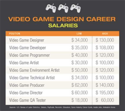 game design job outlook top 7 video game design and development jobs that offer