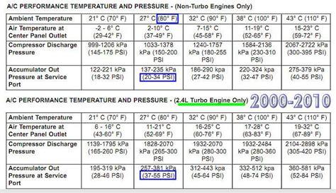 Pressure Ac r134a pressure temperature chart high low r134a pressure