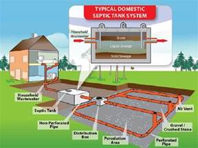 Septic Tank Installation Septic Tank Components And Design Of Septic Tank Based