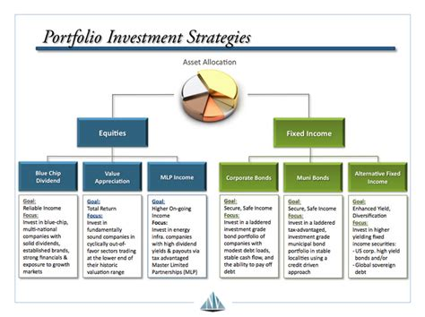 boardwalk financial strategies llc investing portfolio strategies new vernon wealth management