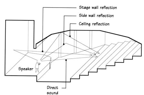 room acoustics design criteria determined according theater design 7 basic rules for designing a good