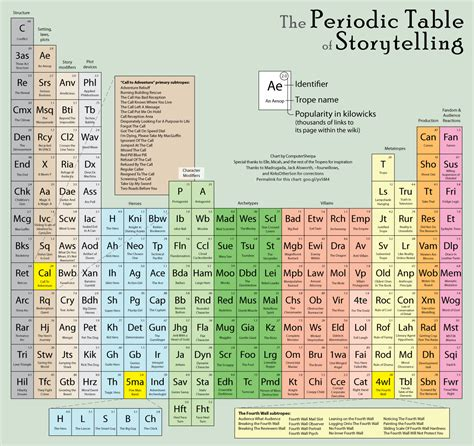 Me Periodic Table by The Periodic Table Of Storytelling A Tv Calling