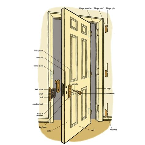 What Is A Door Jam by Interior Door Jamb Sessio Continua Interior Designs