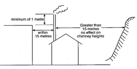 Chimney Height On Single Storey Extension - smoke from domestic heating epa