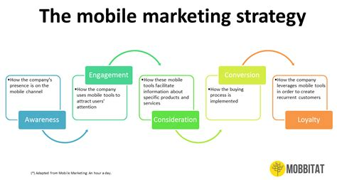 marketing mobile app how to make a mobile marketing strategy mobbitat