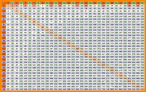 printable multiplication chart up to 100 multiplication table through 100 similar figures
