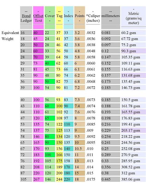 Weight Essay by Paper Weight Conversion Chart Pounds To Gsm Craftsmen Measuring Food Equivalent Charts