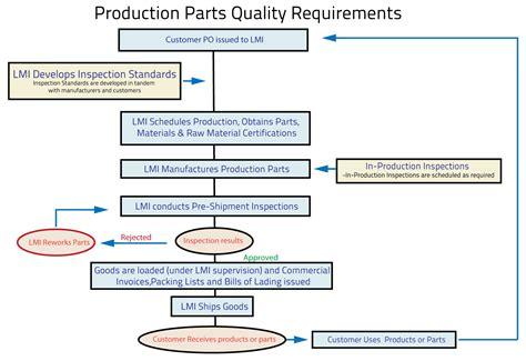 ppap process flow diagram injection molding process diagram production process