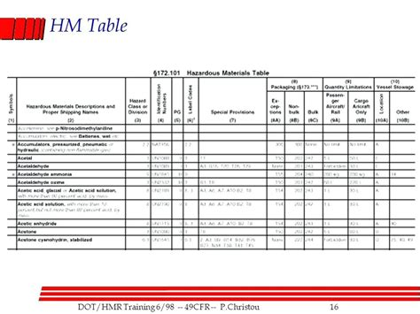 dot hazardous materials table dot hazardous materials table thelt co
