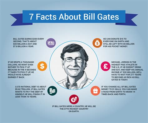 encyclopedia of world biography bill gates happy birthday bill gates the multiple shades of the co