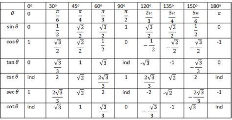 tabla trigonometrica de angulos bienvenido jorge luis caballero herrera razones trigonom 201 tricas grado decimo