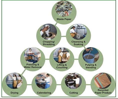 Process Of Recycled Paper - paper recycling process of paper and recycling