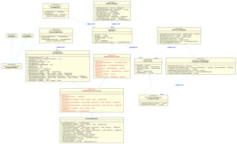 uml diagra urakawa project sdk uml diagrams